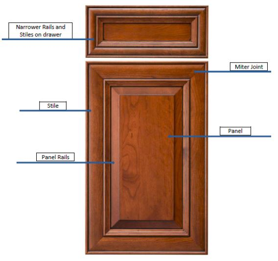 Anatomy of a mitered door that can be used in a new kitchen